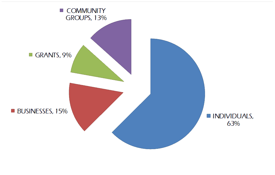 where-do-our-donations-come-from-fy16
